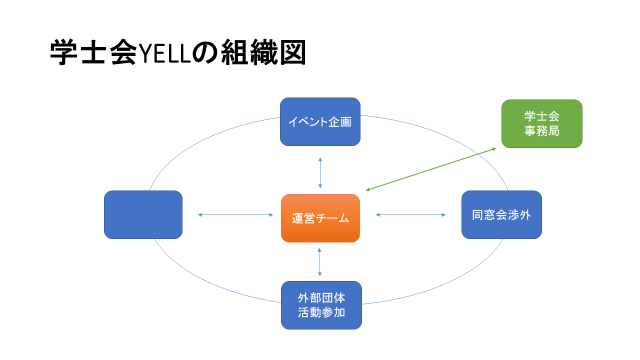 YELL組織図